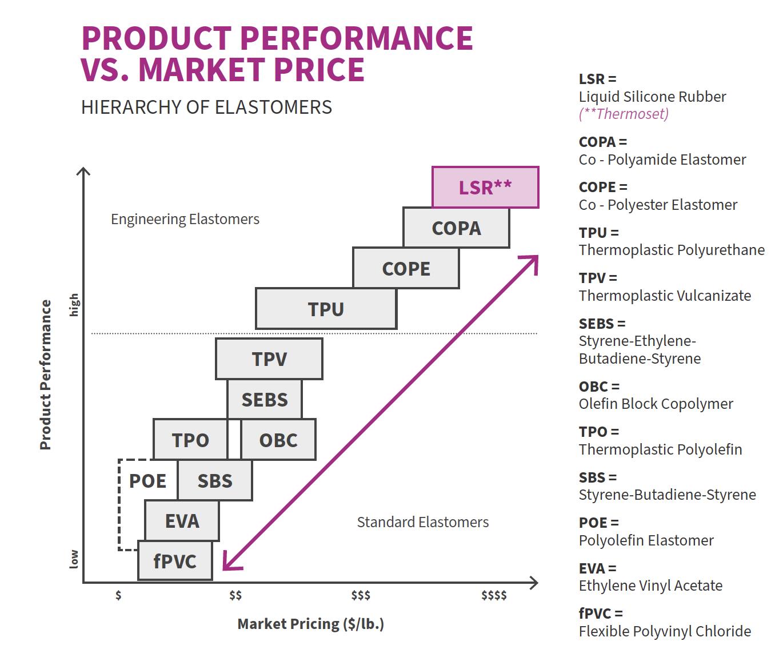 Product Performance vs Market Price